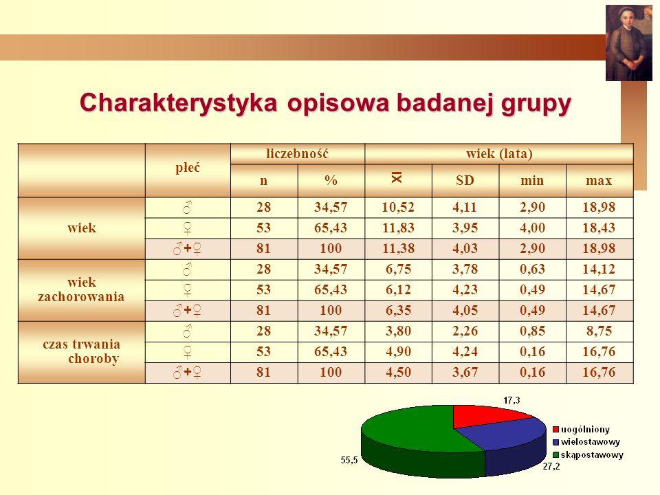 Charakterystyka opisowa badanej grupy