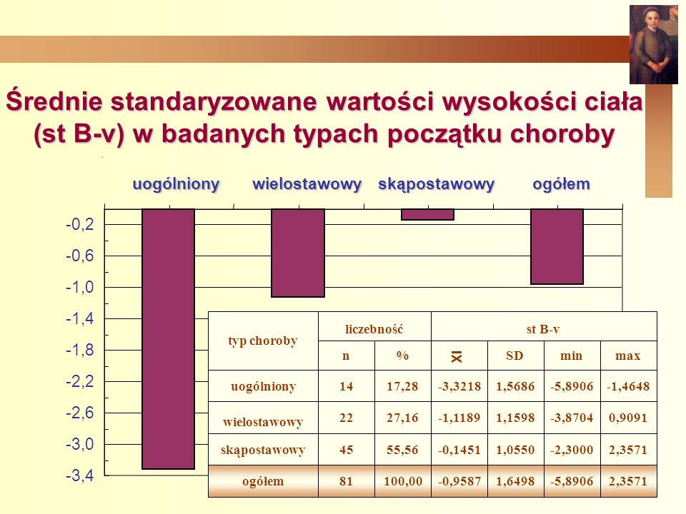 Średnie standaryzowane wartości wysokości ciała (st B-v) w badanych typach początku choroby
