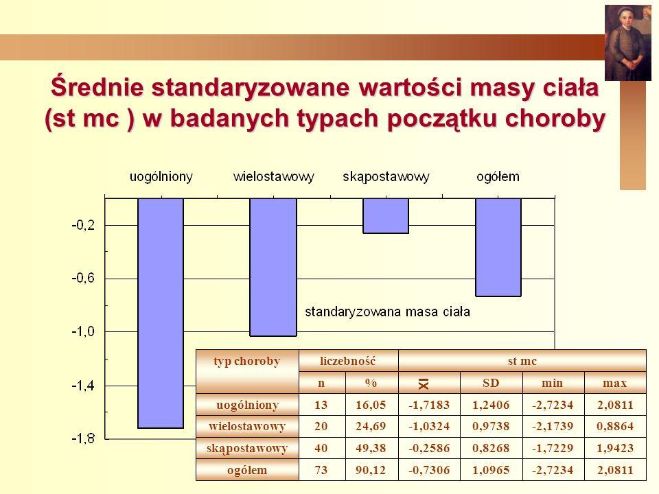 Średnie standaryzowane wartości masy ciała (st mc ) w badanych typach początku choroby