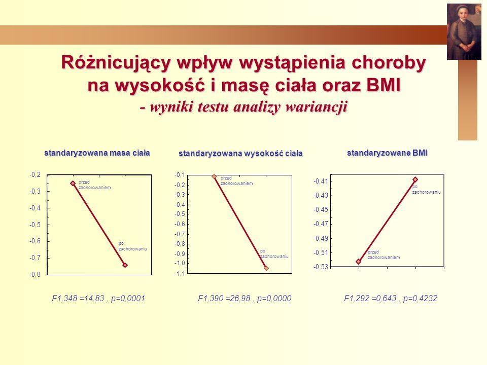 Różnicujący wpływ wystąpienia choroby na wysokość i masę ciała oraz BMI - wyniki testu analizy wariancji