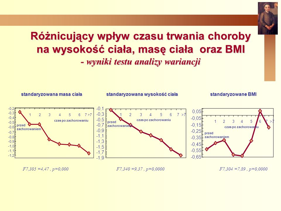 Różnicujący wpływ czasu trwania choroby na wysokość ciała, masę ciała oraz BMI - wyniki testu analizy wariancji