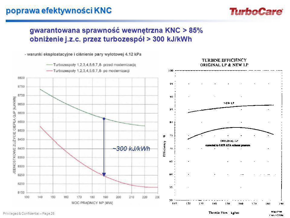 poprawa efektywności KNC