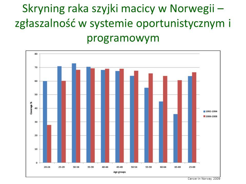 Skryning raka szyjki macicy w Norwegii – zgłaszalność w systemie oportunistycznym i programowym