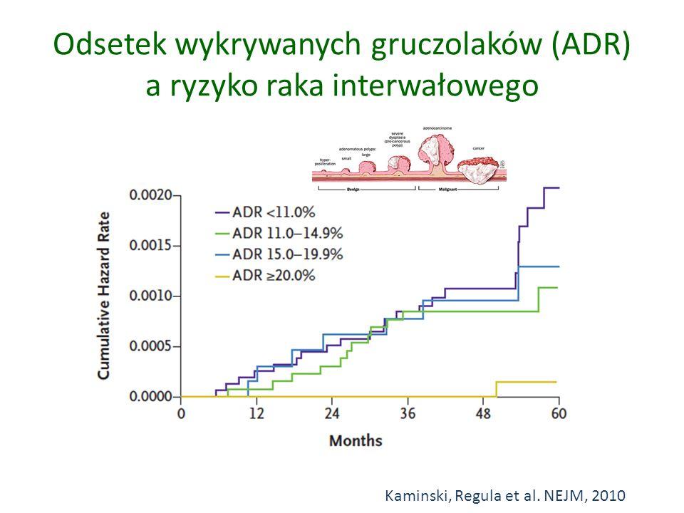 Odsetek wykrywanych gruczolaków (ADR) a ryzyko raka interwałowego