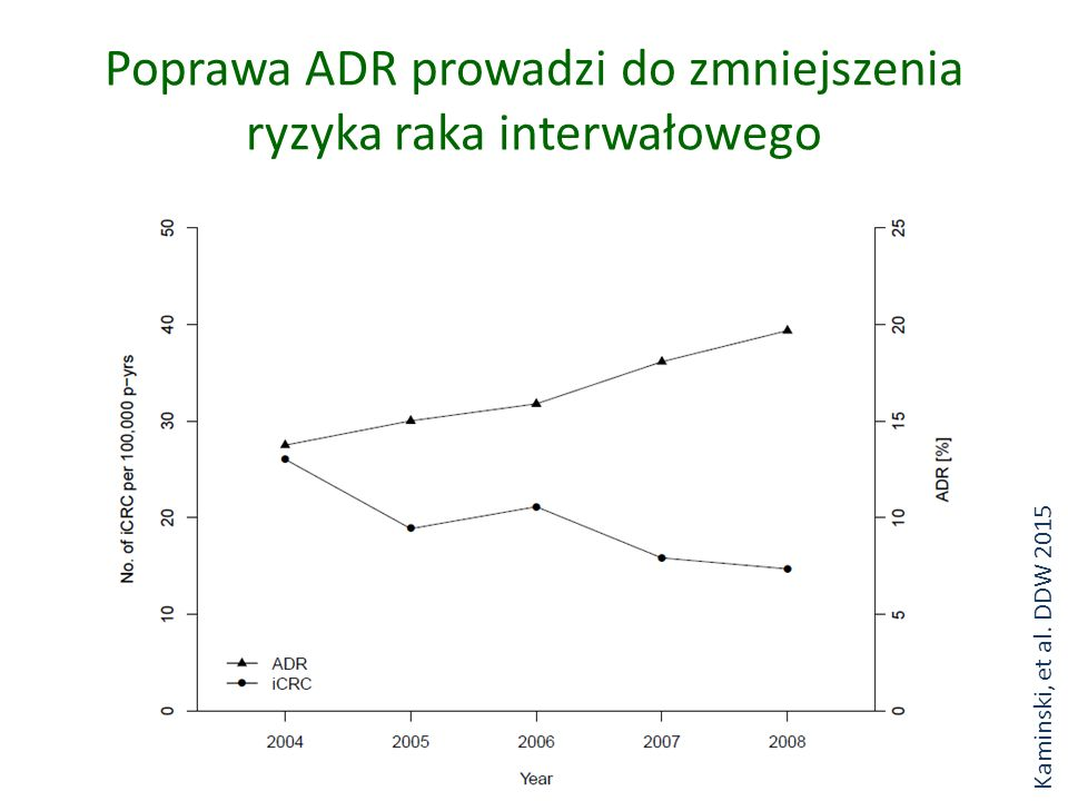 Poprawa ADR prowadzi do zmniejszenia ryzyka raka interwałowego