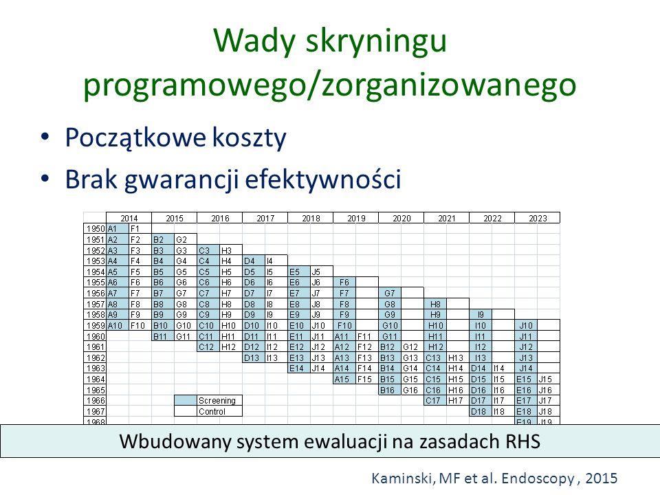 Wady skryningu programowego/zorganizowanego