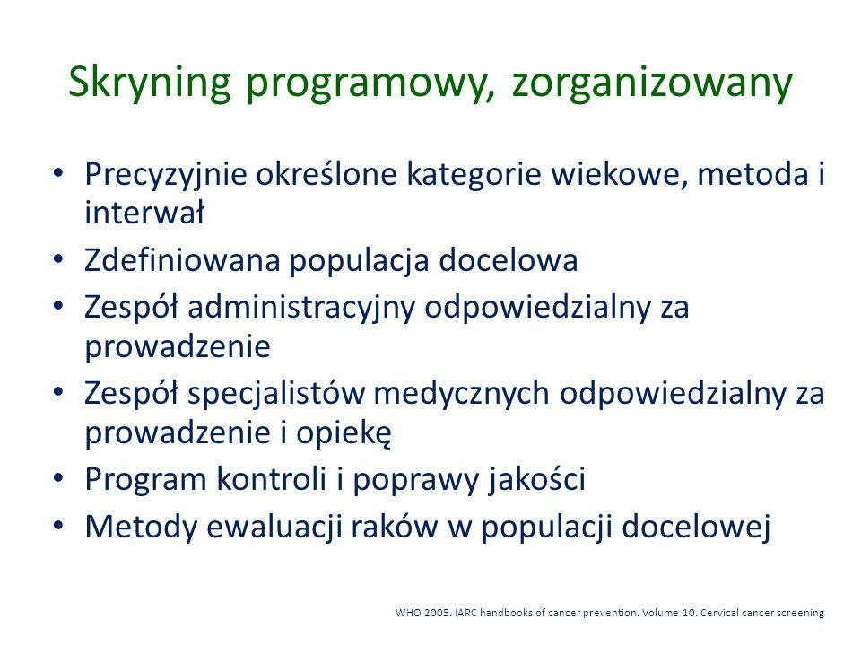 Skryning programowy, zorganizowany
