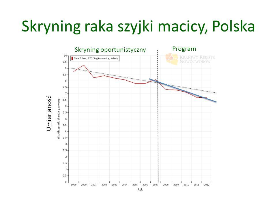 Skryning raka szyjki macicy, Polska