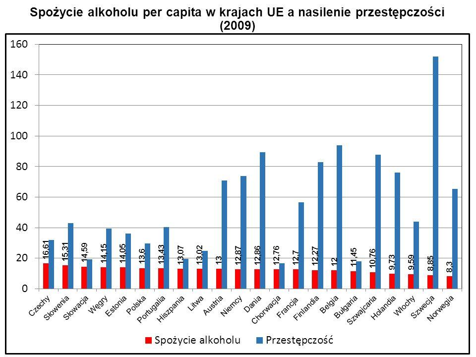 Spożycie alkoholu per capita w krajach UE a nasilenie przestępczości (2009)