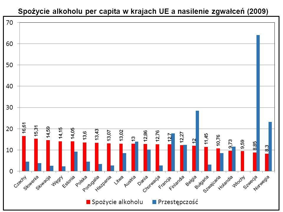 Spożycie alkoholu per capita w krajach UE a nasilenie zgwałceń (2009)