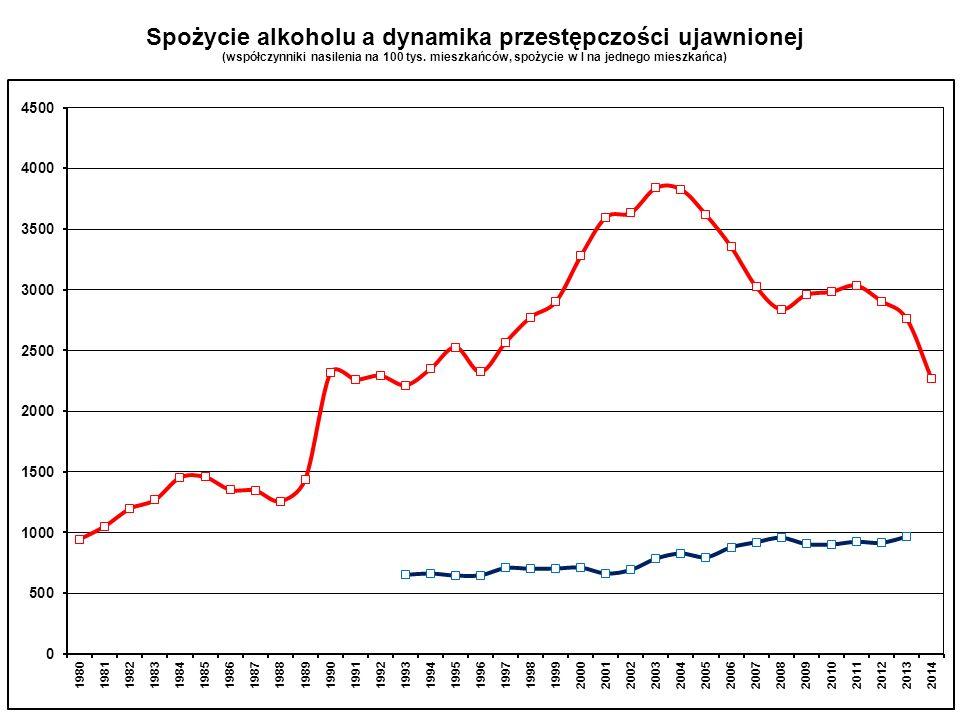 Spożycie alkoholu a dynamika przestępczości ujawnionej (współczynniki nasilenia na 100 tys.
