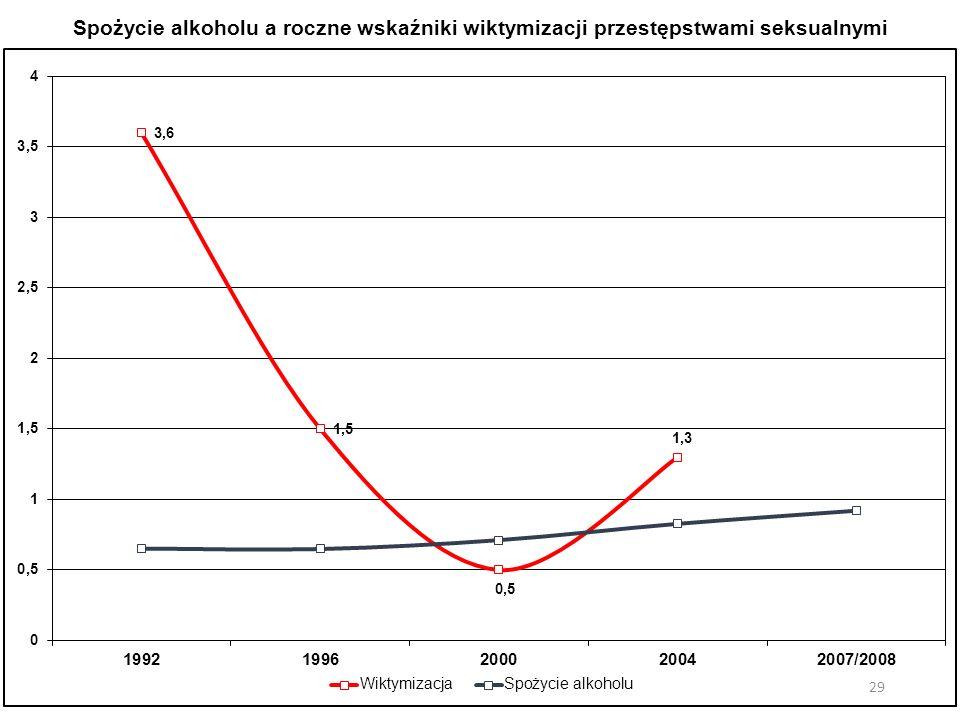 Spożycie alkoholu a roczne wskaźniki wiktymizacji przestępstwami seksualnymi