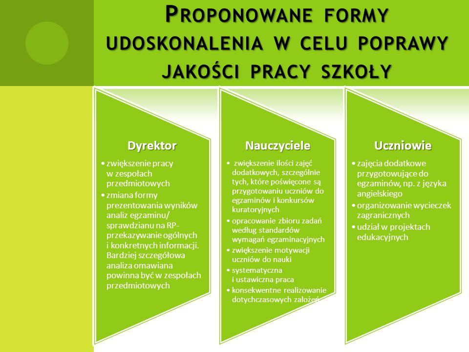 Proponowane formy udoskonalenia w celu poprawy jakości pracy szkoły