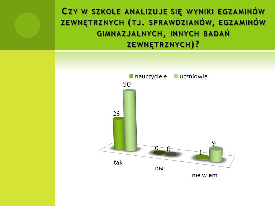 Czy w szkole analizuje się wyniki egzaminów zewnętrznych (tj