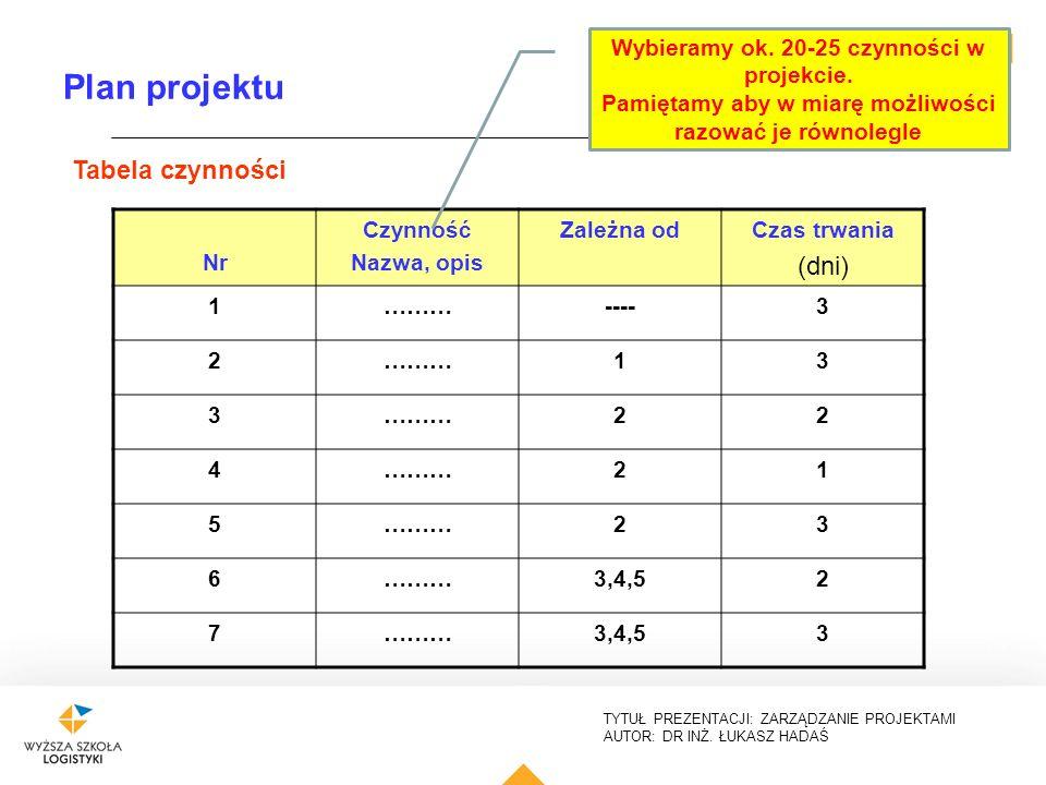 Plan projektu (dni) Tabela czynności