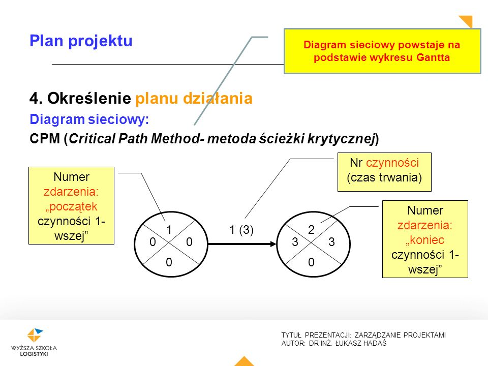 Diagram sieciowy powstaje na podstawie wykresu Gantta