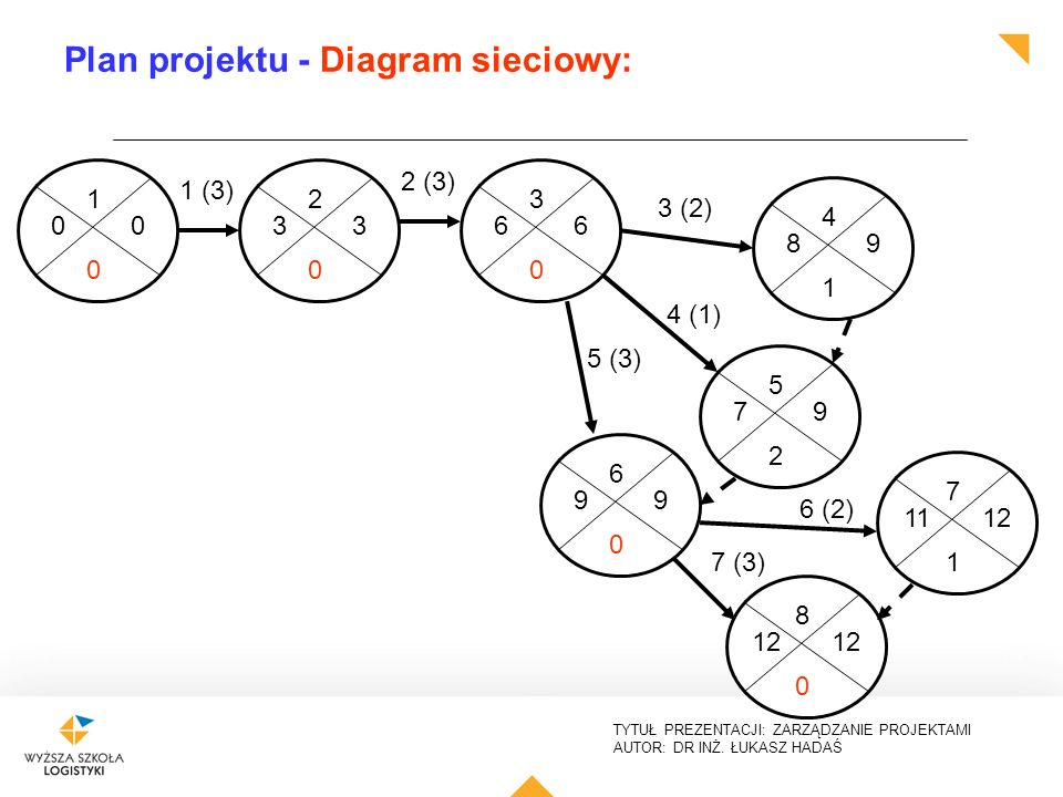 Plan projektu - Diagram sieciowy: