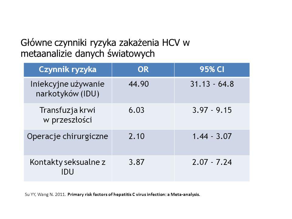 Główne czynniki ryzyka zakażenia HCV w metaanalizie danych światowych