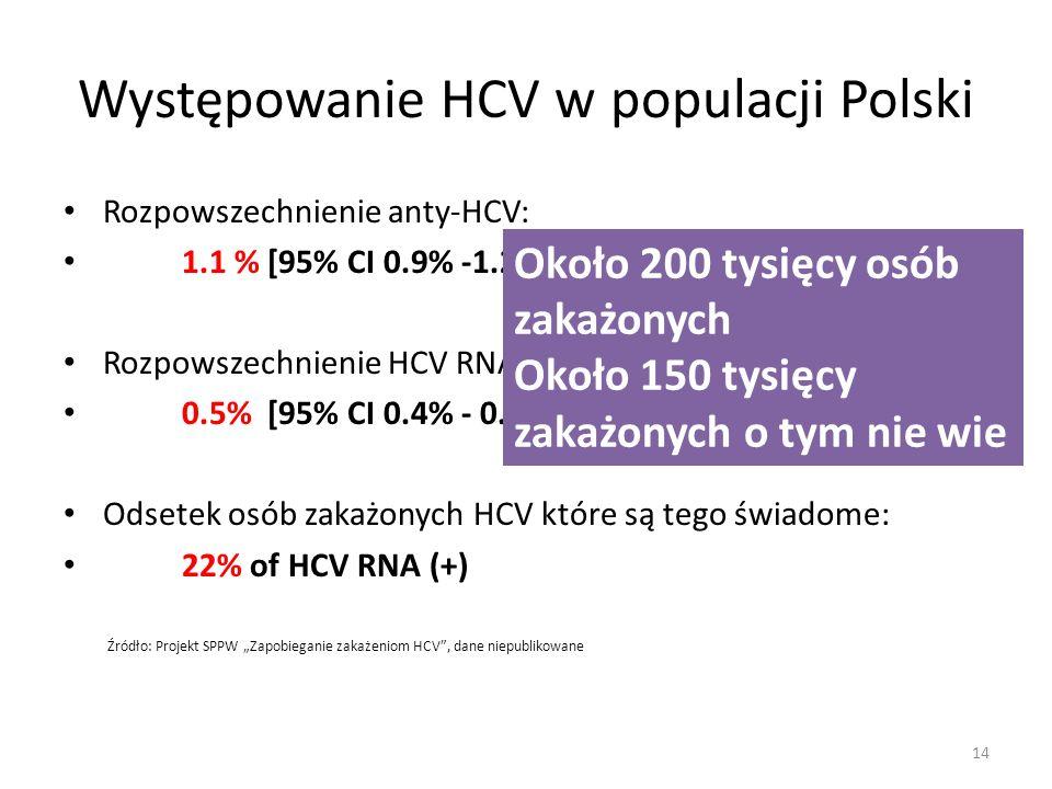 Występowanie HCV w populacji Polski