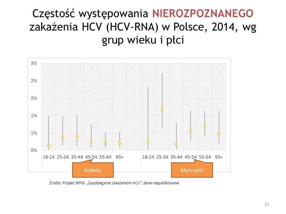 Częstość występowania NIEROZPOZNANEGO zakażenia HCV (HCV-RNA) w Polsce, 2014, wg grup wieku i płci