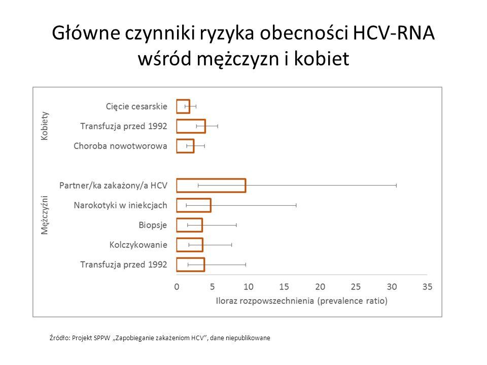 Główne czynniki ryzyka obecności HCV-RNA wśród mężczyzn i kobiet