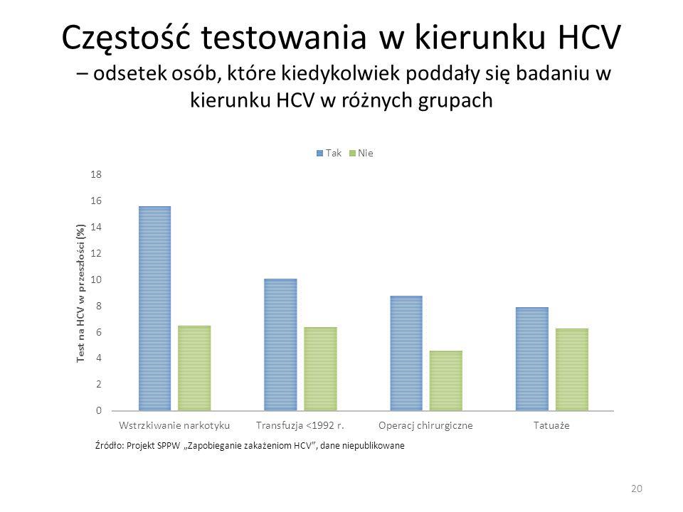 Częstość testowania w kierunku HCV – odsetek osób, które kiedykolwiek poddały się badaniu w kierunku HCV w różnych grupach