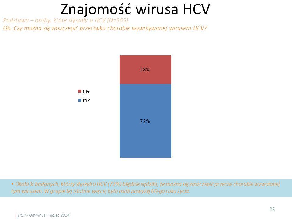 Znajomość wirusa HCV Podstawa – osoby, które słyszały o HCV (N=565)