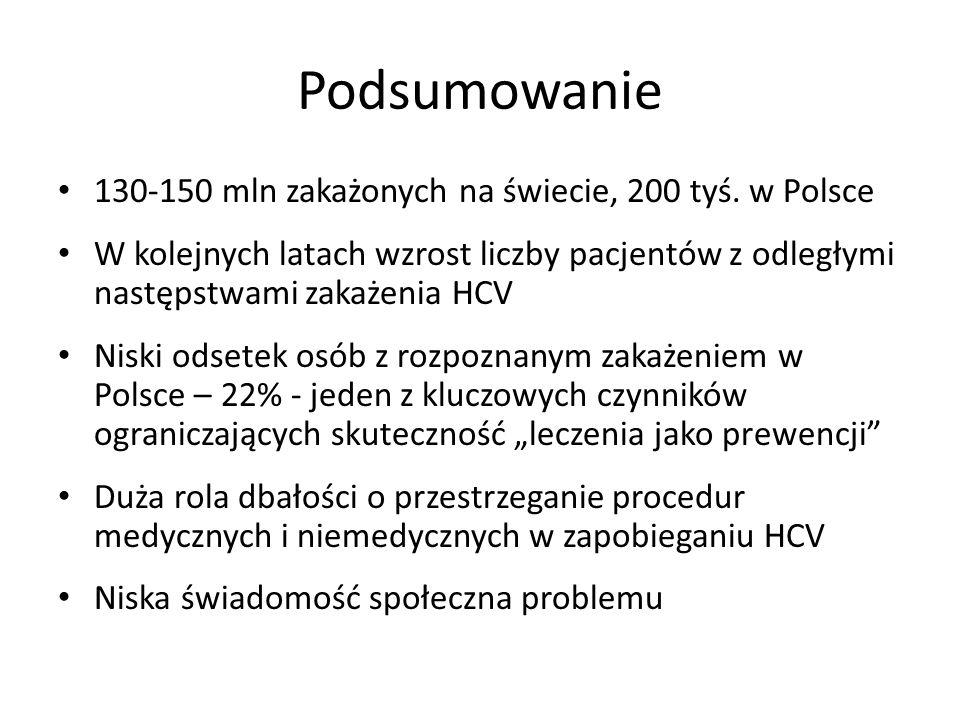 Podsumowanie 130-150 mln zakażonych na świecie, 200 tyś. w Polsce