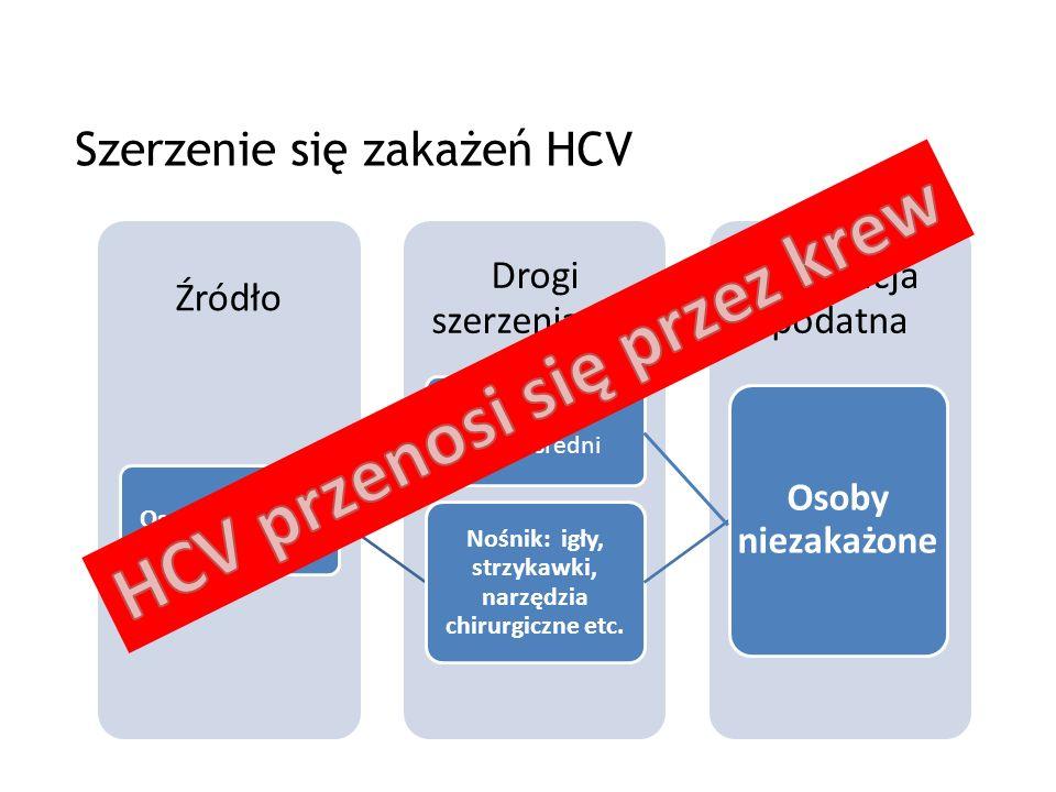 Szerzenie się zakażeń HCV