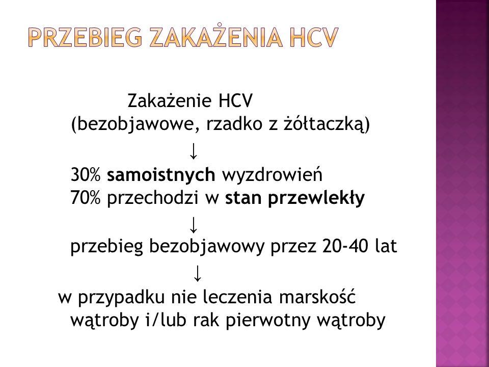 Przebieg zakażenia HCV