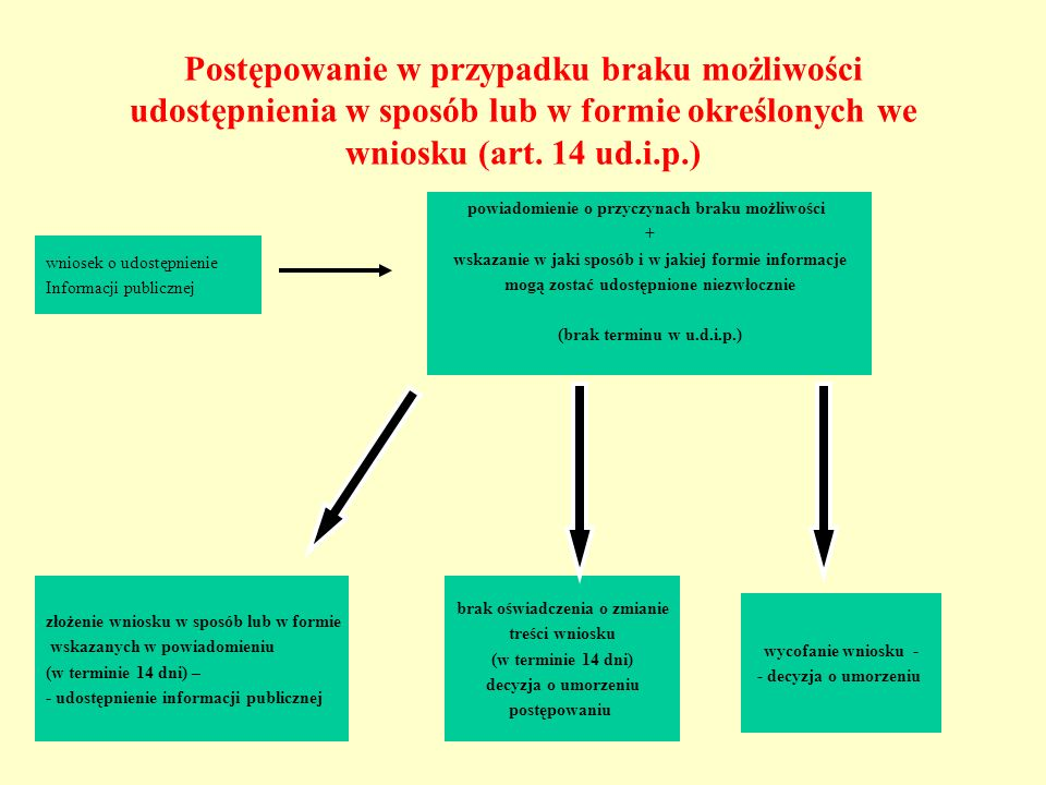 Postępowanie w przypadku braku możliwości udostępnienia w sposób lub w formie określonych we wniosku (art. 14 ud.i.p.)