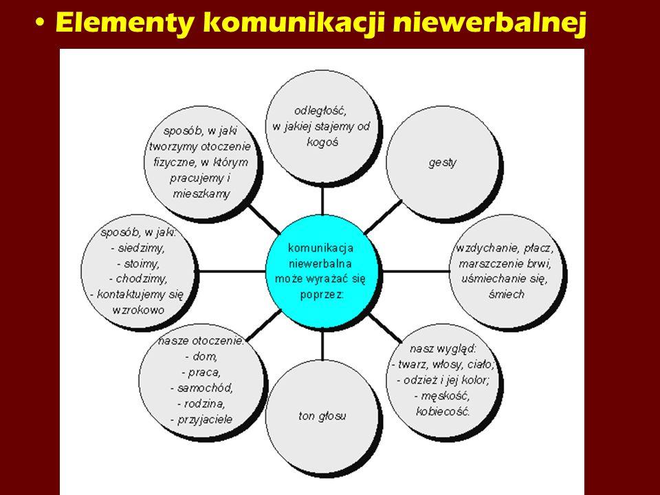 Elementy komunikacji niewerbalnej