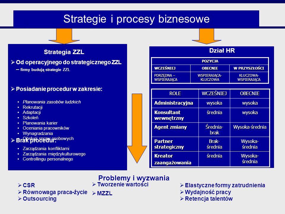Strategie i procesy biznesowe