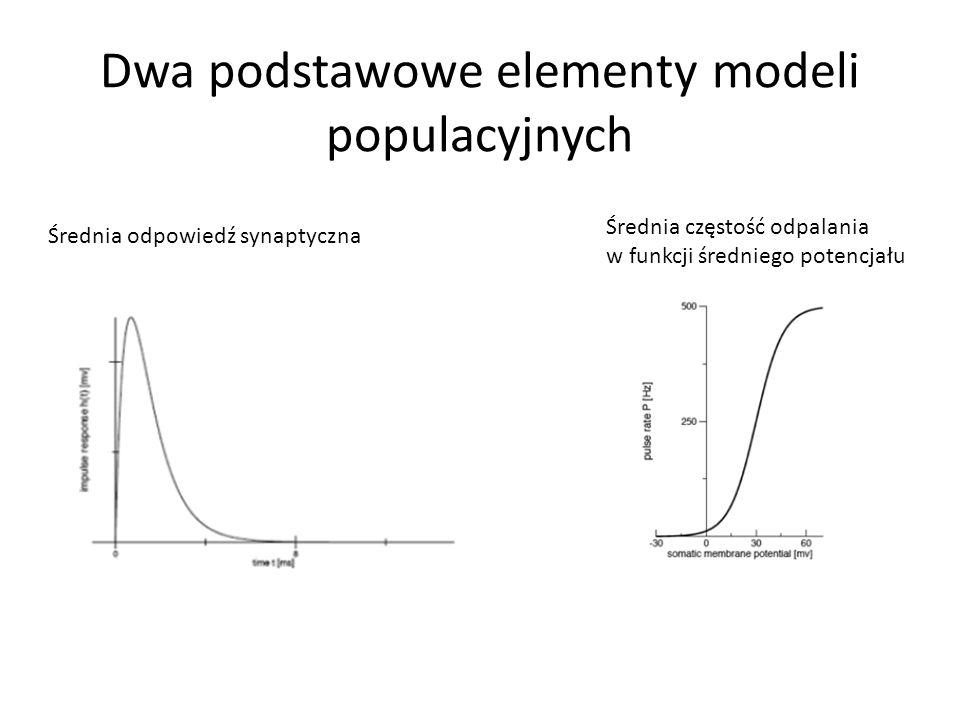 Dwa podstawowe elementy modeli populacyjnych