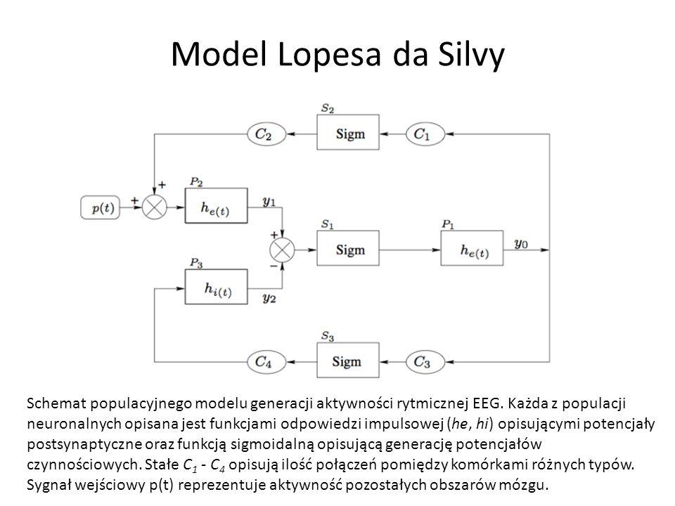 Model Lopesa da Silvy