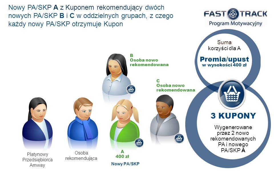 Nowy PA/SKP A z Kuponem rekomendujący dwóch nowych PA/SKP B i C w oddzielnych grupach, z czego każdy nowy PA/SKP otrzymuje Kupon