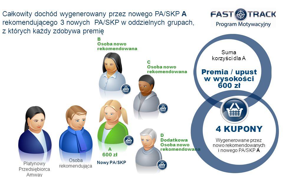 Całkowity dochód wygenerowany przez nowego PA/SKP A rekomendującego 3 nowych PA/SKP w oddzielnych grupach, z których każdy zdobywa premię