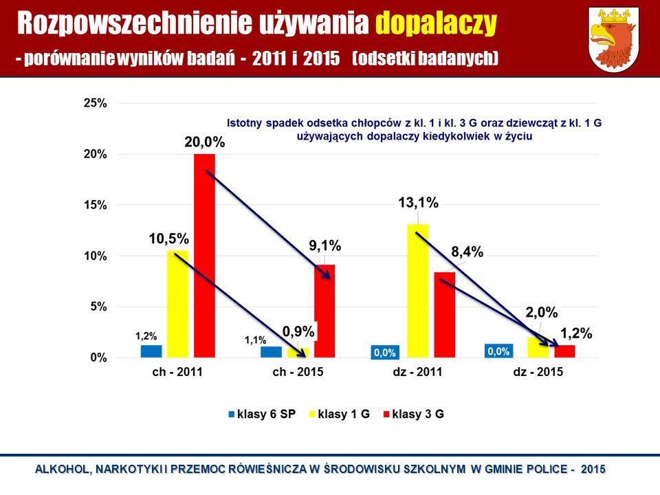 Rozpowszechnienie używania dopalaczy - porównanie wyników badań - 2011 i 2015 (odsetki badanych)