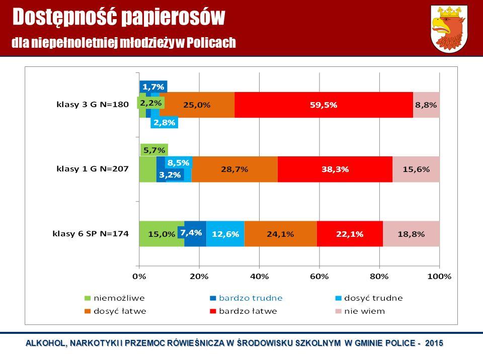 Dostępność papierosów dla niepełnoletniej młodzieży w Policach