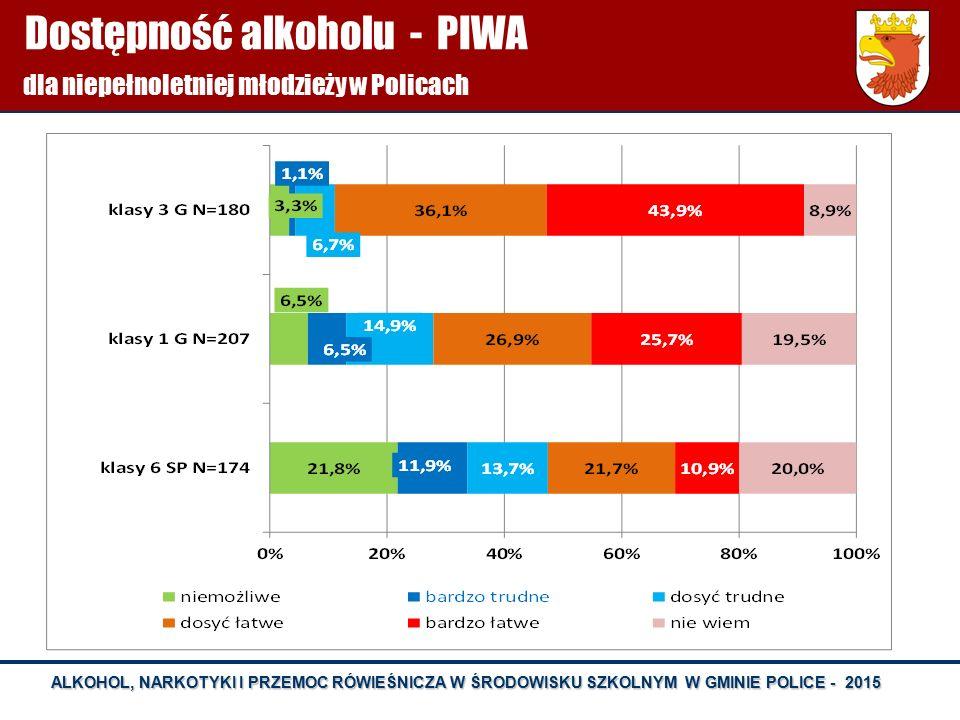 Dostępność alkoholu - PIWA dla niepełnoletniej młodzieży w Policach