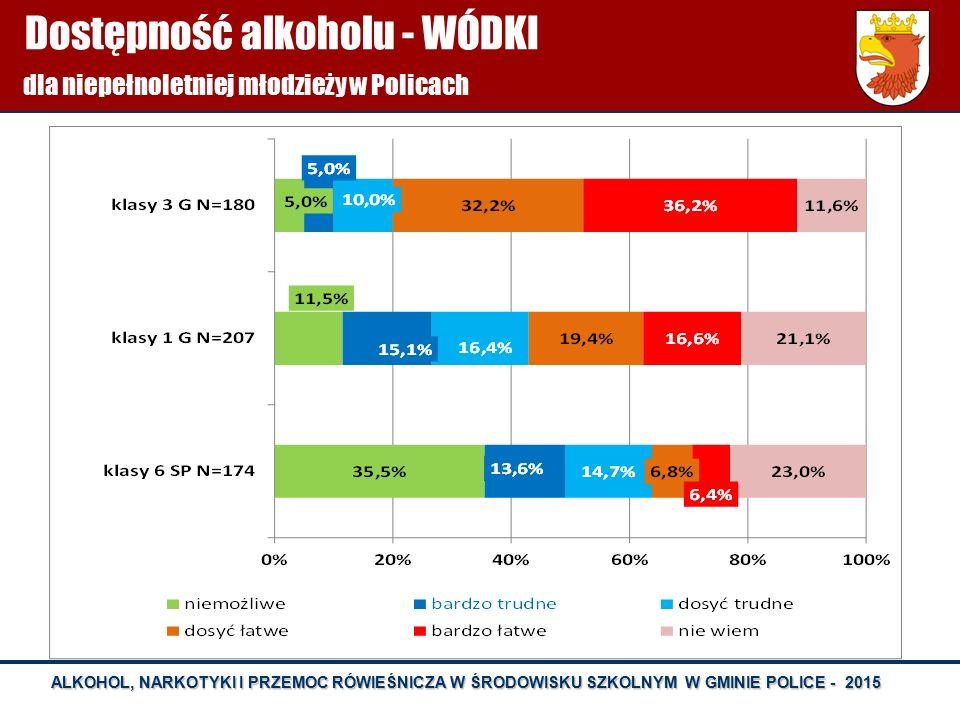 Dostępność alkoholu - WÓDKI dla niepełnoletniej młodzieży w Policach