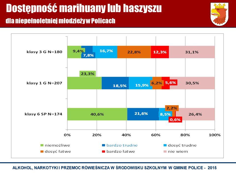 Dostępność marihuany lub haszyszu dla niepełnoletniej młodzieży w Policach