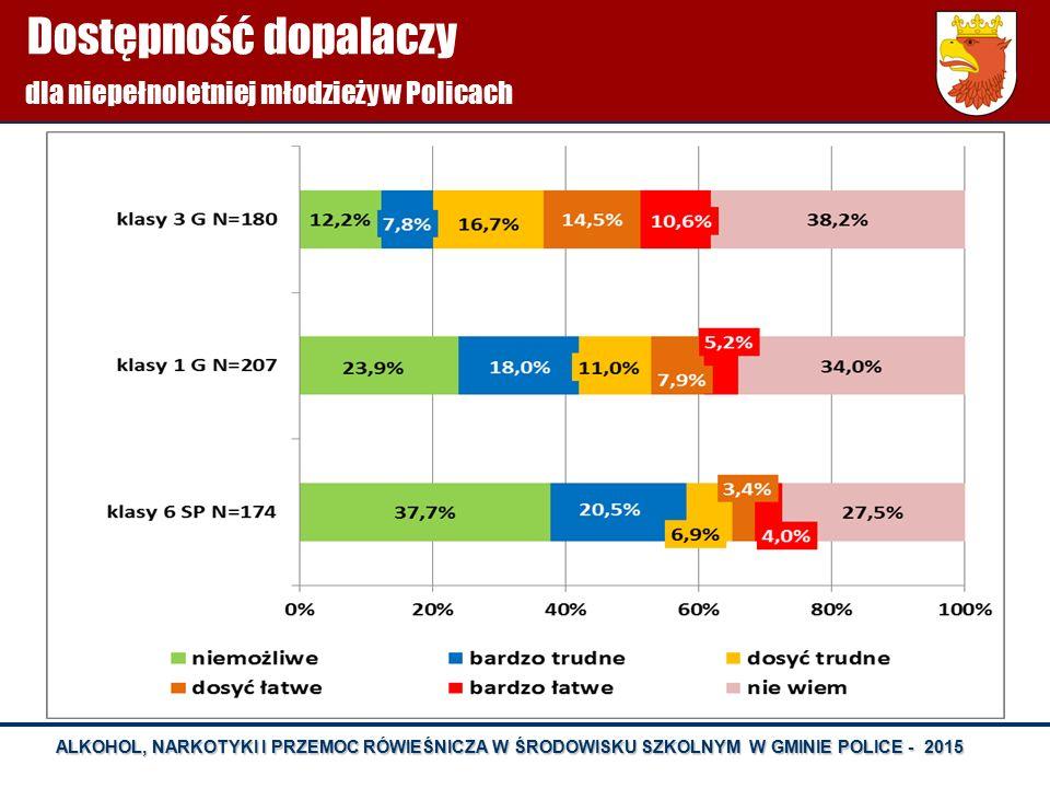 Dostępność dopalaczy dla niepełnoletniej młodzieży w Policach