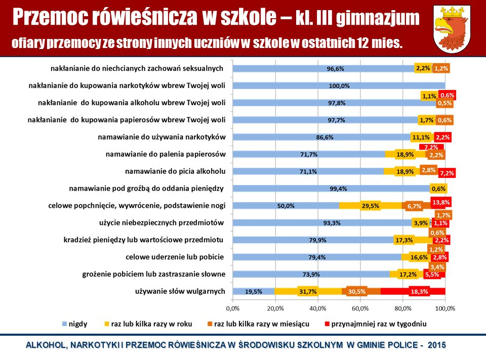 OFIARY PRZEMOCY W SZKOLE - KL