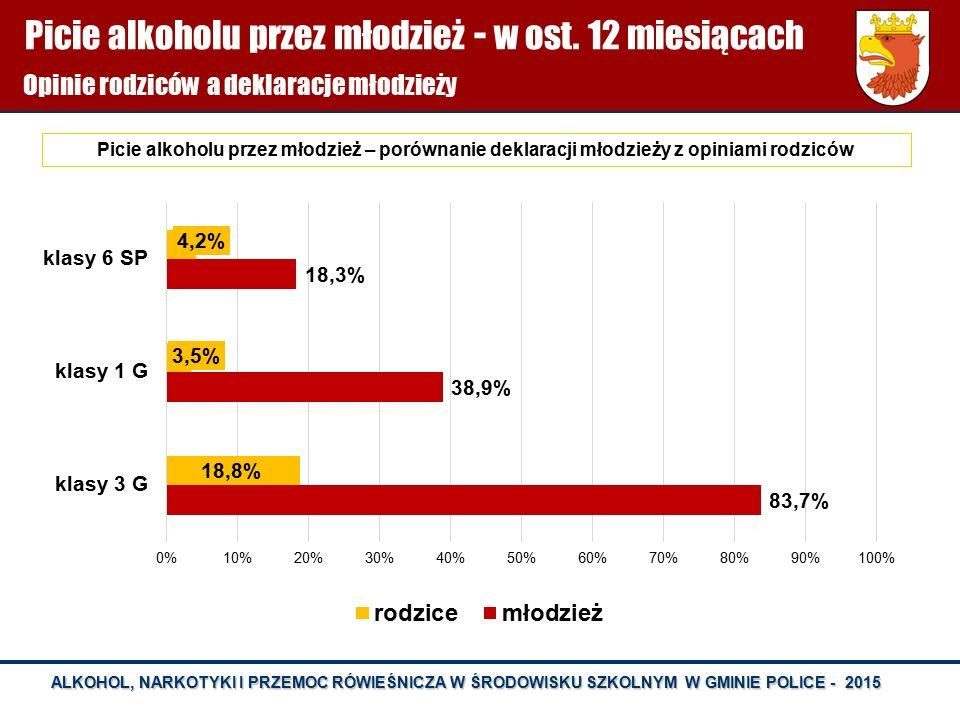 Picie alkoholu przez młodzież - w ost. 12 miesiącach
