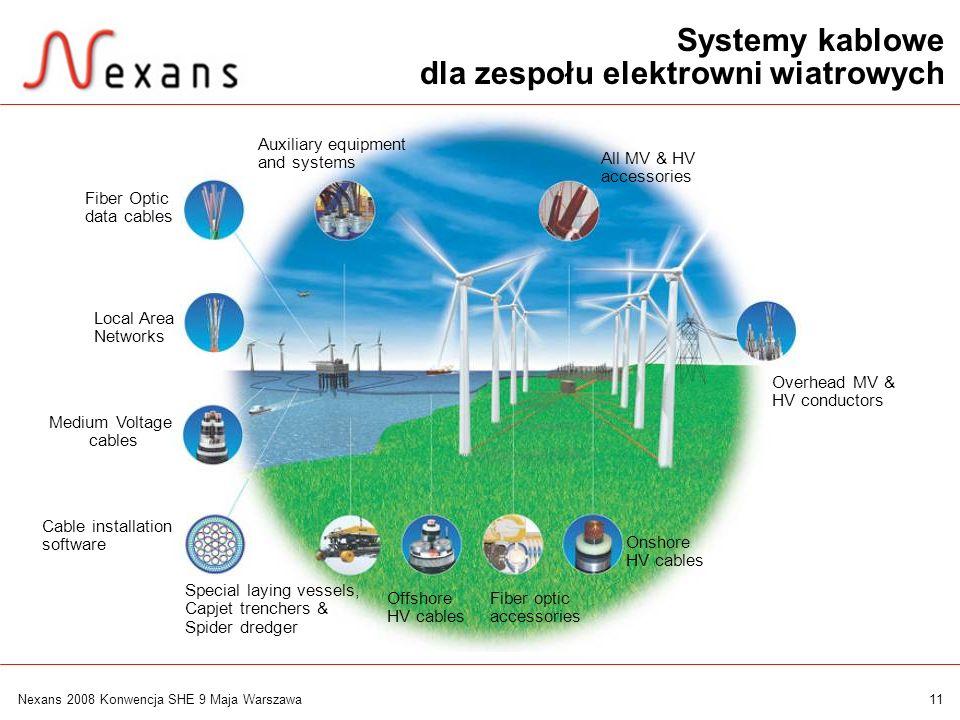 dla zespołu elektrowni wiatrowych