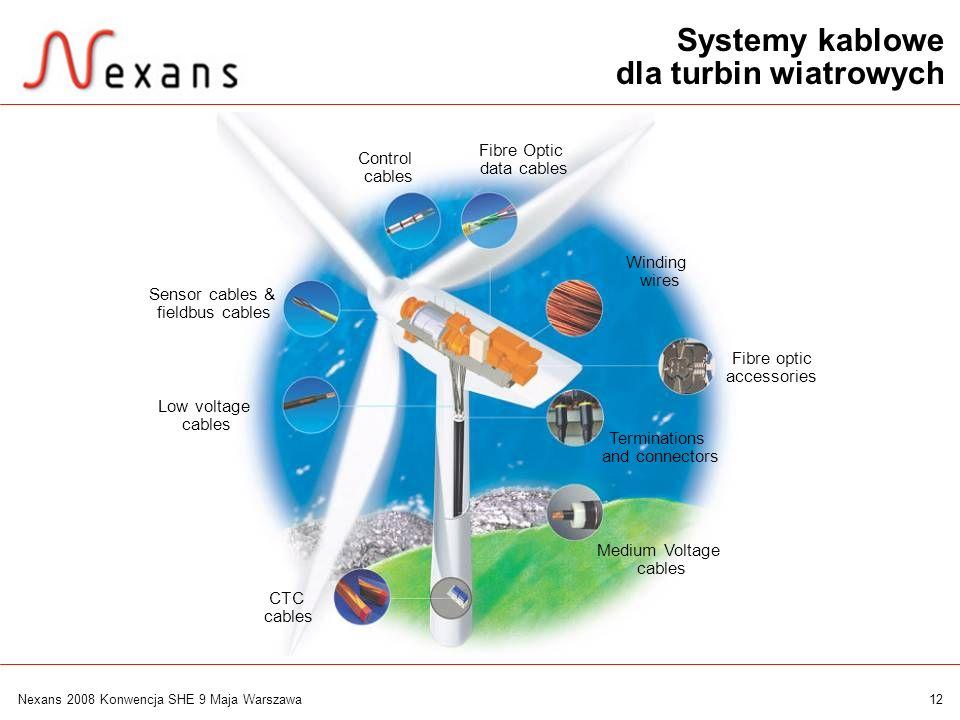 Systemy kablowe dla turbin wiatrowych Fibre Optic Control data cables