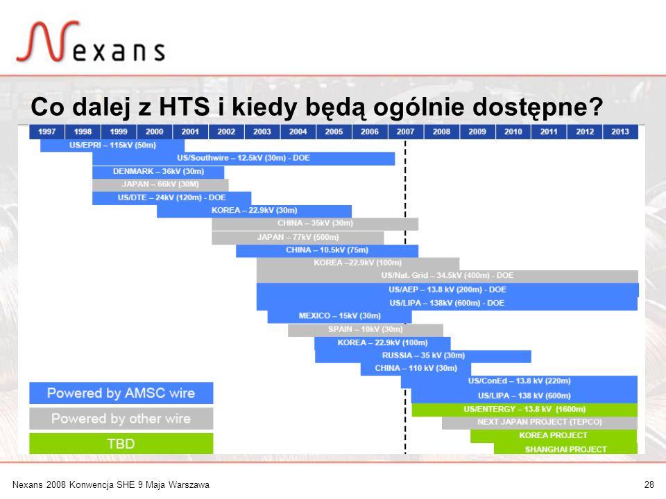 Co dalej z HTS i kiedy będą ogólnie dostępne