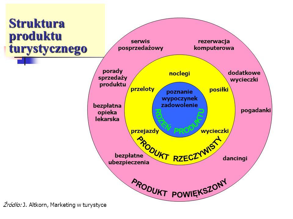 Struktura produktu turystycznego