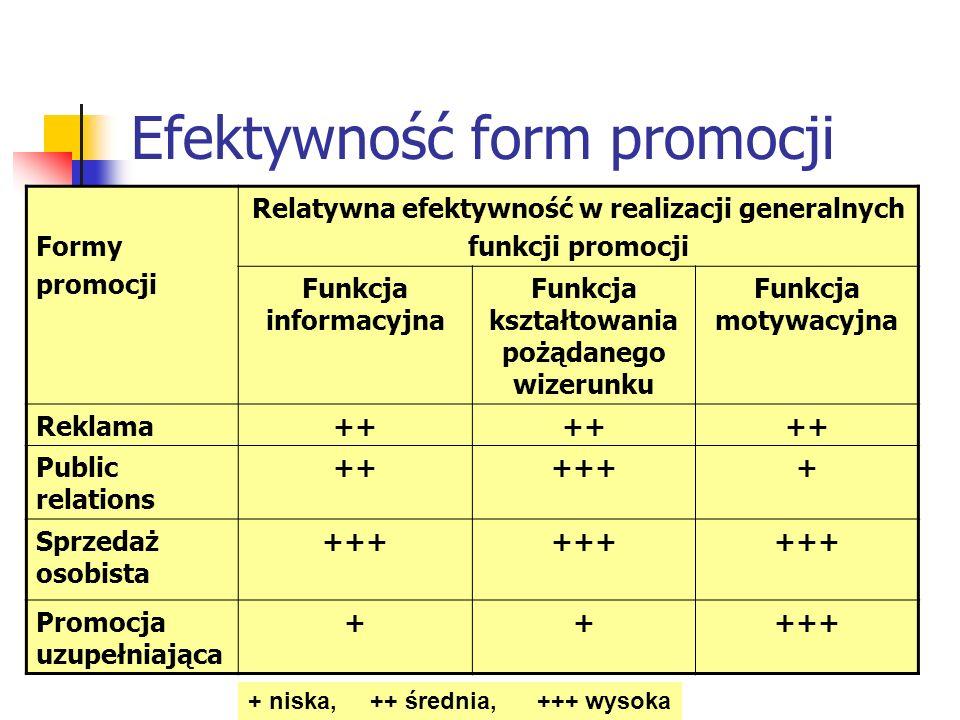 Efektywność form promocji